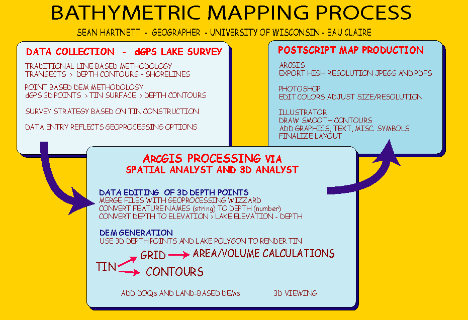Bathymetric Mapping with ArcView