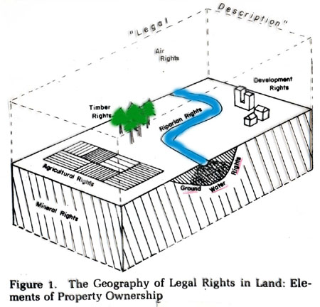 Private Property Rights Water Land