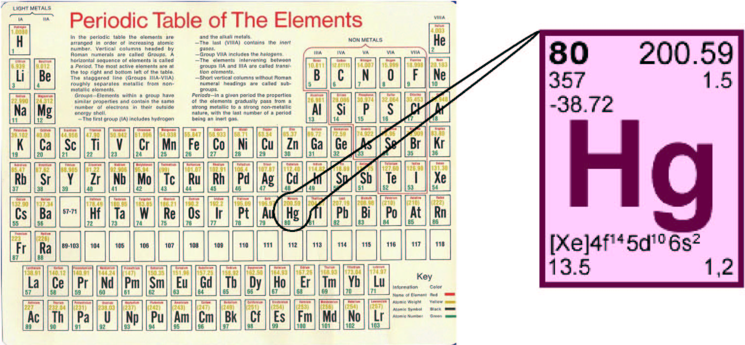 What is mercury on the periodic table brokeasshome untitled doent http www cafepress co uk periodic table gamestrikefo Gallery