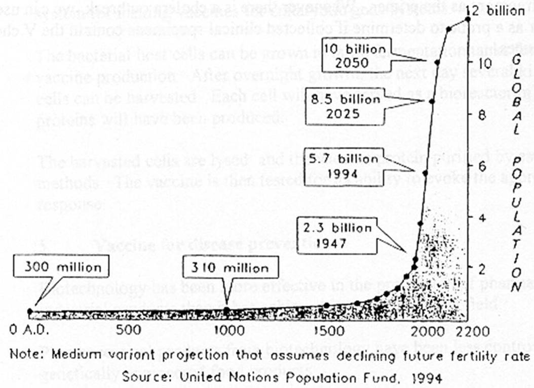 global warming and human population essay Directly-associated with human population growth in 1921 human population was 25 13 crores and forests cover was 10405 million hectares by 1989.