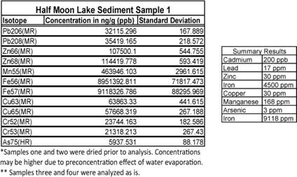 groundwater analysis thesis