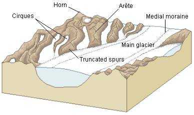 glacial landforms rh people uwec edu diagram of valley glacier diagram of glacier formation