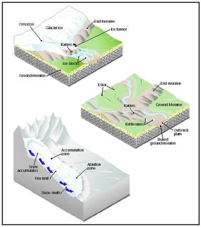 How To Draw A Forming Glacier With Labeled Parts Kids