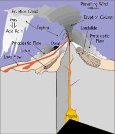 Volcanic hazards of yellowstone national park this diagram shows the different hazards that a volcano produces source http ccuart Gallery
